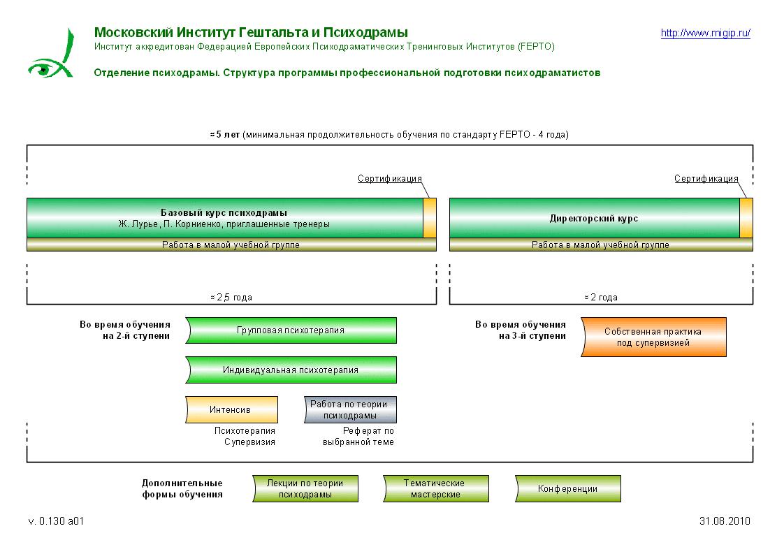 Структура программы обучения